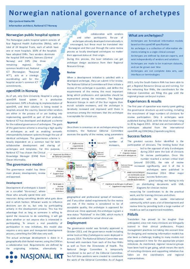 Norwegian national governance of archetypes Silje Ljosland Bakke RN Information architect, National ICT Norway Norwegian p...
