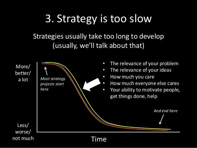 3. Strategy is too slow Strategies usually take too long to develop (usually, we'll talk about that) Time More/ better/ a ...