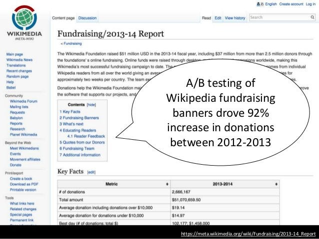 https://meta.wikimedia.org/wiki/Fundraising/2013-14_Report A/B testing of Wikipedia fundraising banners drove 92% increase...