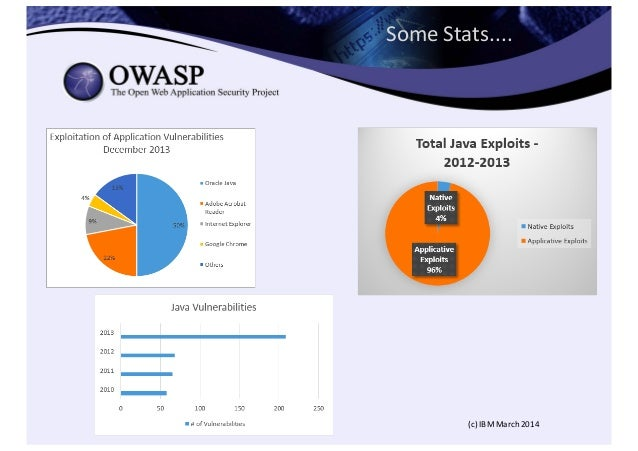 Some  Stats.... (c)  IBM  March  2014