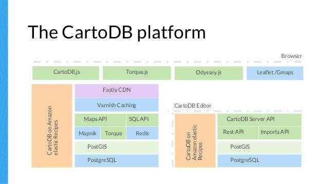 CartoDB Inside Out