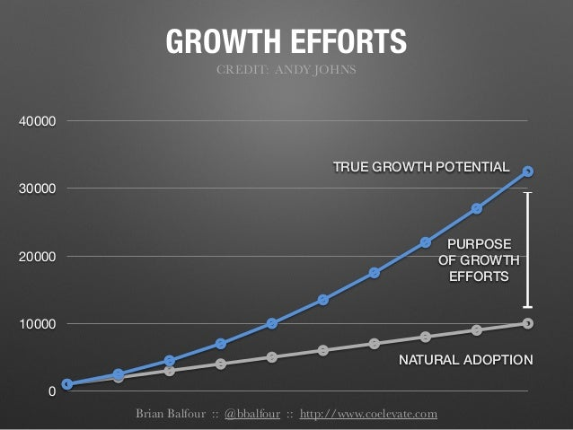 GROWTH EFFORTS CREDIT: ANDY JOHNS 0 10000 20000 30000 40000 NATURAL ADOPTION TRUE GROWTH POTENTIAL PURPOSE OF GROWTH EFFOR...