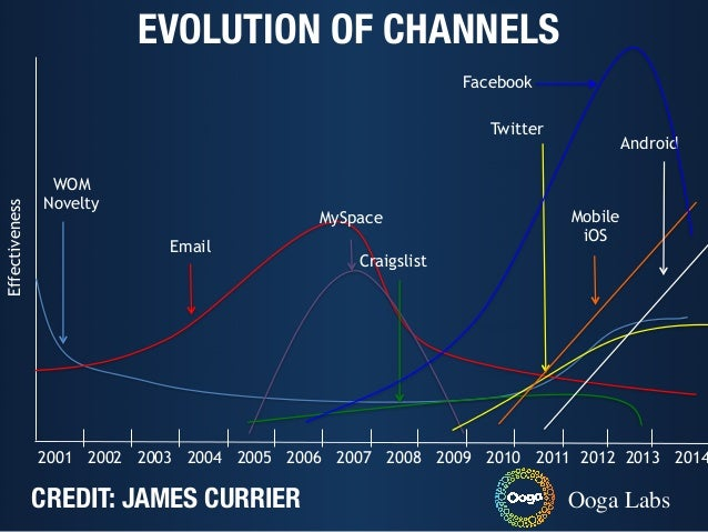 Effectiveness 2001 2002 2003 2004 2005 2006 2007 2008 2009 2010 2011 2012 2013 2014 WOM Novelty Email MySpace Craigslist T...