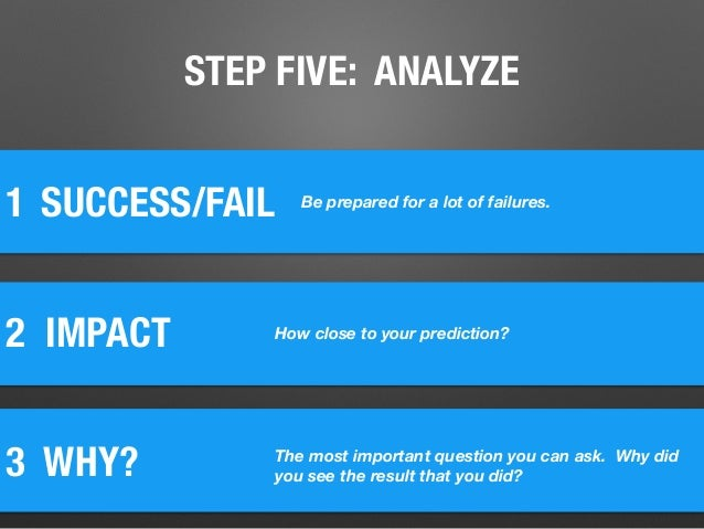 STEP FIVE: ANALYZE 1 2 IMPACT SUCCESS/FAIL 3 WHY? How close to your prediction? The most important question you can ask. ...