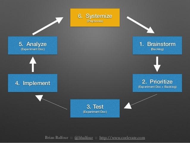 1. Brainstorm (Backlog) 2. Prioritize (Experiment Doc + Backlog) 4. Implement 5. Analyze (Experiment Doc) 3. Test (Experim...