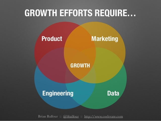 GROWTH EFFORTS REQUIRE… Brian Balfour :: @bbalfour :: http://www.coelevate.com Product Engineering GROWTH Marketing Data