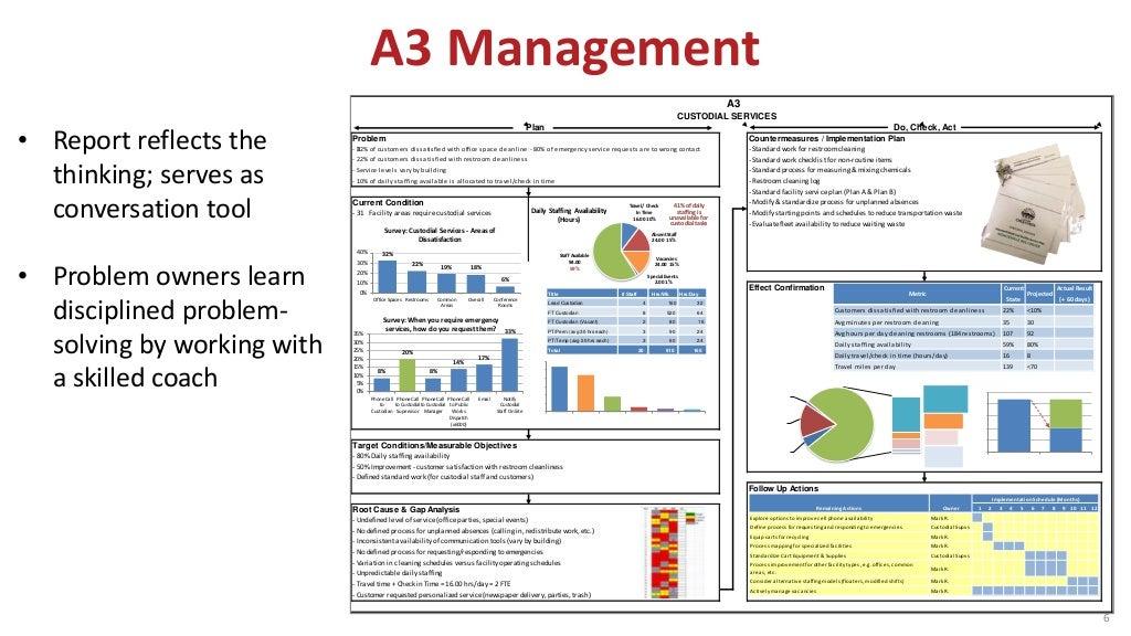 A3 Management 6 Problem Countermeasures