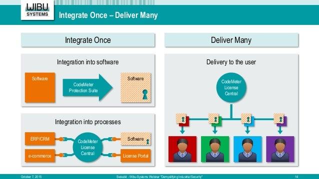 "Integrate Once – Deliver Many October 7, 2015 Swissbit - Wibu-Systems Webinar ""Demystifying Industrial Security"" 14 Integr..."