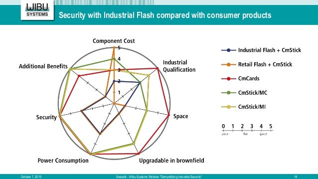 """Security with Industrial Flash compared with consumer products October 7, 2015 Swissbit - Wibu-Systems Webinar """"Demystifyi..."""