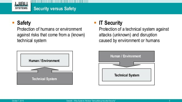 """Security versus Safety October 7, 2015 Swissbit - Wibu-Systems Webinar """"Demystifying Industrial Security""""  Safety Protect..."""