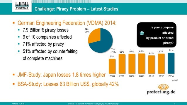 "Challenge: Piracy Problem – Latest Studies October 7, 2015 Swissbit - Wibu-Systems Webinar ""Demystifying Industrial Securi..."