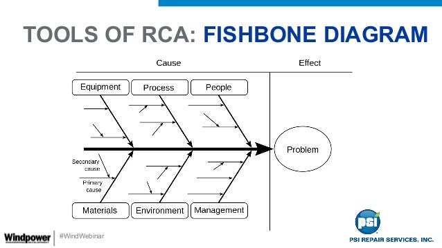 Root cause analysis understand why electronic parts fail in your win windwebinar tools of rca fishbone diagram ccuart Images