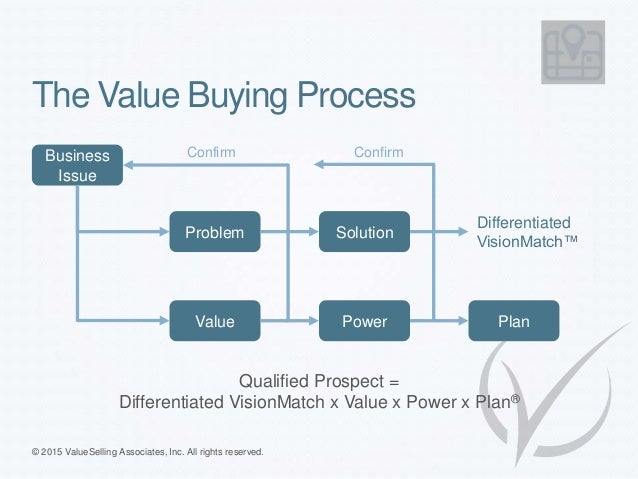 The Value Buying Process Business Issue Problem Solution Value Power Plan Differentiated VisionMatch™ Confirm Confirm Qual...