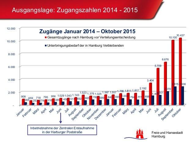 Präsentation ZEA Meiendorf 4.11.2015 Slide 2