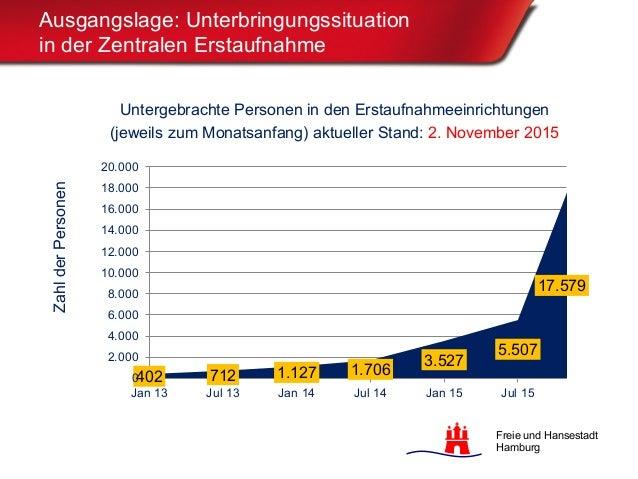 Präsentation ZEA Meiendorf 4.11.2015 Slide 3