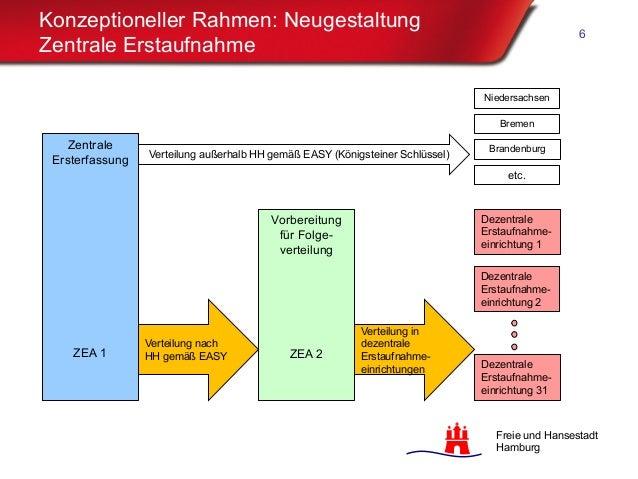 Freie und Hansestadt Hamburg Konzeptioneller Rahmen: Neugestaltung Zentrale Erstaufnahme 6 Zentrale Ersterfassung ZEA 1 Ve...