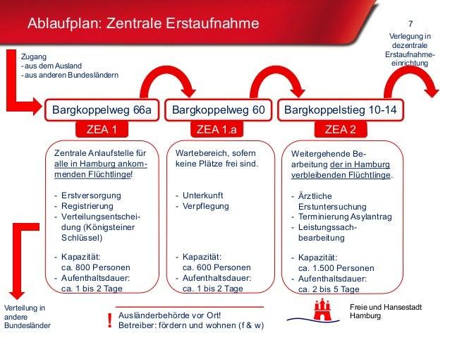 Freie und Hansestadt Hamburg Ablaufplan: Zentrale Erstaufnahme 7 Bargkoppelweg 66a Bargkoppelweg 60 Bargkoppelstieg 10-14 ...