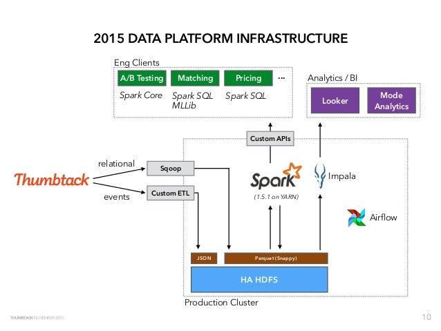 2015-11-12 - Advanced Apache Spark Meetup @ Thumbtack