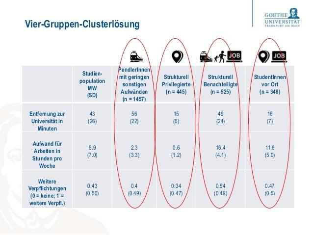Vier-Gruppen-Clusterlösung Studien- population MW (SD) PendlerInnen mit geringen sonstigen Aufwänden (n = 1457) Strukturel...