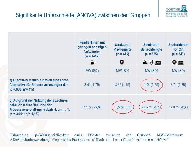 Signifikante Unterschiede (ANOVA) zwischen den Gruppen PendlerInnen mit geringen sonstigen Aufwänden (n = 1457) Strukturel...