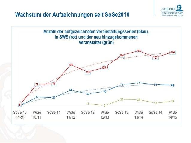 Wachstum der Aufzeichnungen seit SoSe2010