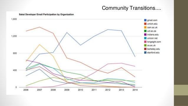 https://github.com/sakaiproject/sakai/graphs/contributors