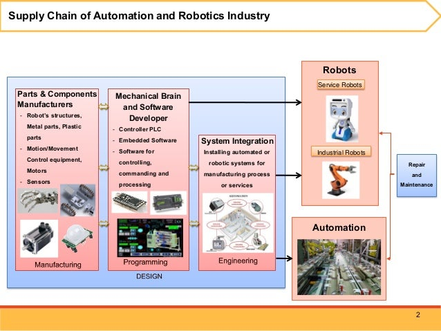 Investment Promotion Policy For Automation And Robotics Industry
