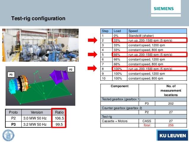 Test-rig configuration Proto Version Ratio P2 3.0 MW 50 Hz 106.5 P3 3.2 MW 50 Hz 99.5 Step Load Speed 1 0% Standstill (sha...