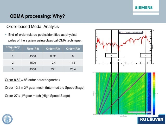 750.000.00 Hz -40.00 -90.00 dB g 2 1.00 0.00 Amplitude F CrossPow er BH:5:+X/Point8:+X 1 2 3 OBMA processing: Why? Order-b...