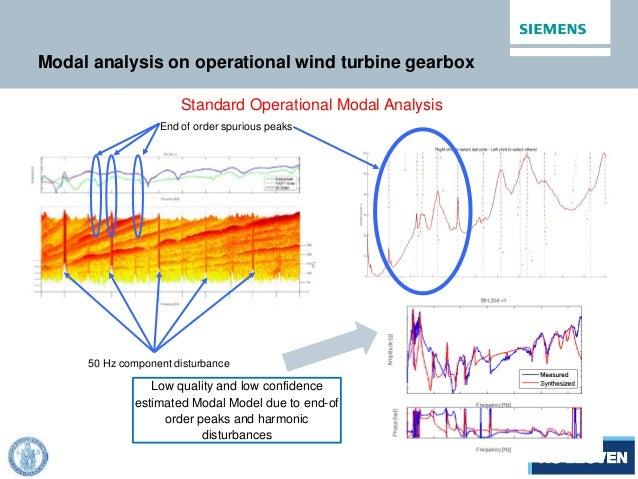 Modal analysis on operational wind turbine gearbox 50 Hz component disturbance End of order spurious peaks Standard Operat...