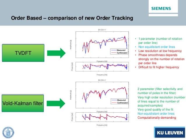 Order Based – comparison of new Order Tracking TVDFT Vold-Kalman filter • 1 parameter (number of rotation per order line) ...