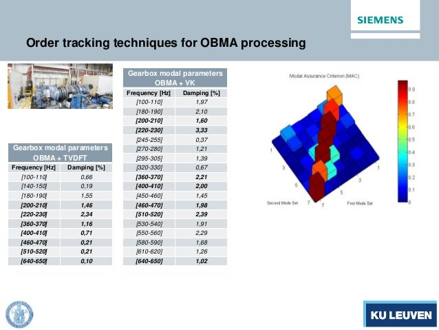 Order tracking techniques for OBMA processing Gearbox modal parameters OBMA + TVDFT Frequency [Hz] Damping [%] [100-110] 0...