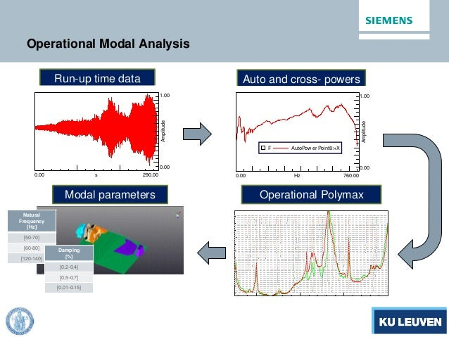 Operational Modal Analysis Run-up time data Auto and cross- powers 290.000.00 s 1.00 0.00 Amplitude 760.000.00 Hz 1.00 0.0...