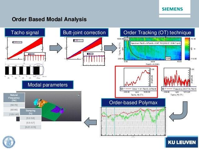 Order Based Modal Analysis 310.000.00 s 1700.00 100.00 Amplitude rpm 0.07 0.07 Amplitude F 139:Tacho_P2 179.73179.24 s 118...