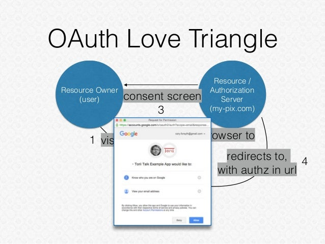 OAuth Love Triangle Resource Owner (user) Resource / Authorization Server (my-pix.com) Client (print-me.com) visits1 direc...
