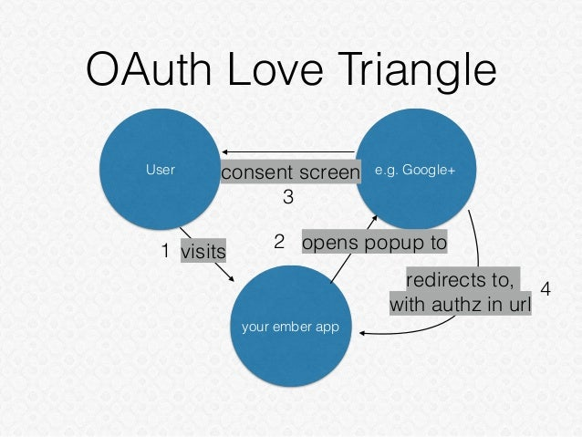 OAuth Love Triangle User e.g. Google+ your ember app visits1 opens popup to2 consent screen 3 redirects to, with authz in ...