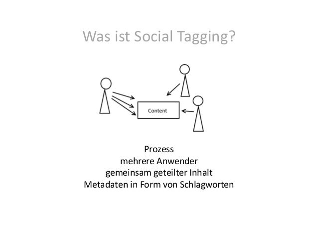 Social Tagging in Archiven (Siegen, 3.12.2015) Slide 3