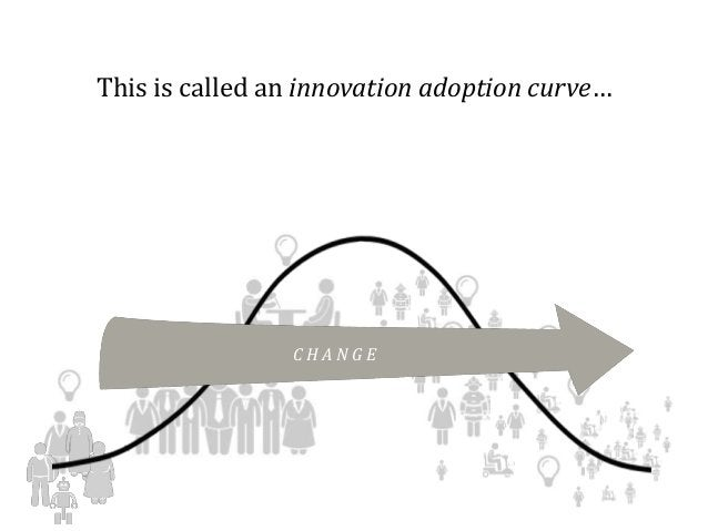 This is called an innovation adoption curve… C H A N G E