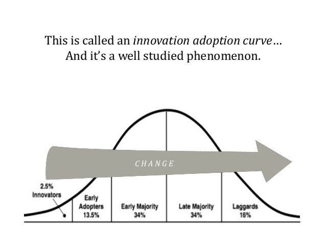 This is called an innovation adoption curve… And it's a well studied phenomenon. C H A N G E