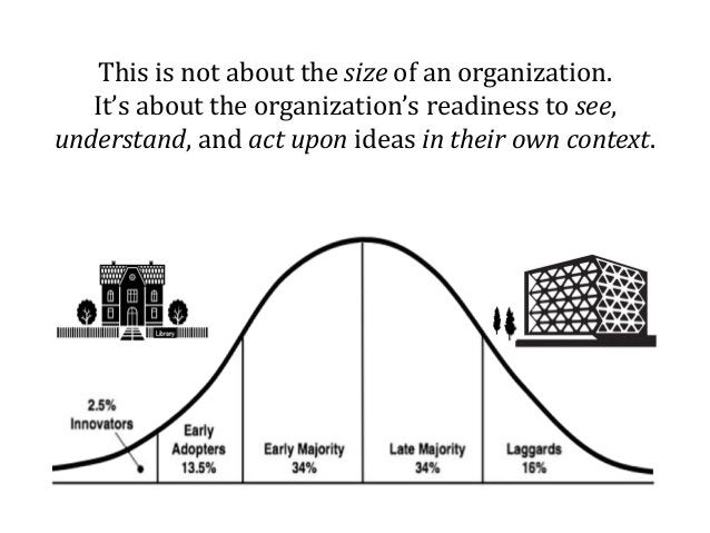 This is not about the size of an organization. It's about the organization's readiness to see, understand, and act upon id...