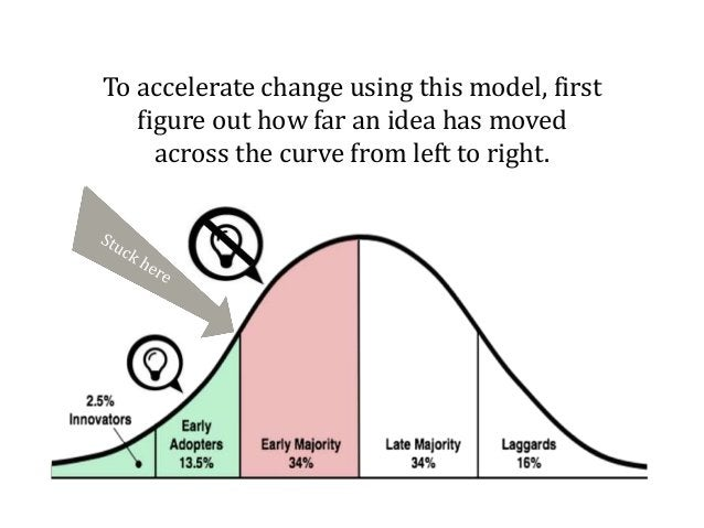 To accelerate change using this model, first figure out how far an idea has moved across the curve from left to right.