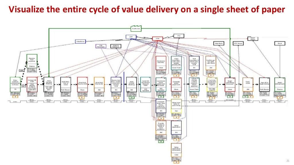 timeline 3 basic value stream