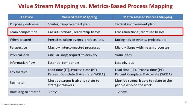 Value Stream Transformation is Strategic © 2015 The Karen Martin Group, Inc. 12 For more information, see Value Stream Map...