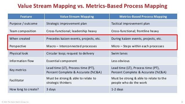 Work: Degrees of Granularity Value Stream Process Process Process Step StepStep 15 Macro Perspective • Define strategic di...