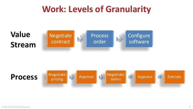 Degrees of Granularity: Hiring Value Stream Hire Recruit Select Onboard Write job description Post externally Post interna...