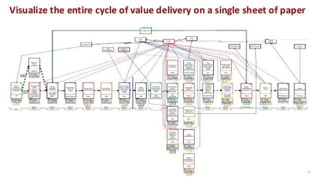 Timeline 3 Basic Value Stream Map Work Flow Information Flow 1 2