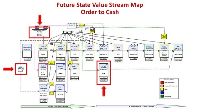 © 2015 The Karen Martin Group, Inc. 25 Current State Value Stream Map Outpatient Imaging
