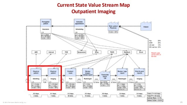 © 2015 The Karen Martin Group, Inc. 26 Future State Value Stream Map Outpatient Imaging