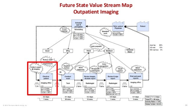 traditional mapping method process flow rh slideshare net  process flow chart vs value stream map