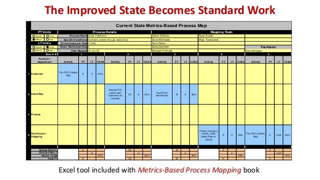Value Stream Mapping vs. Metrics-Based Process Mapping © 2015 The Karen Martin Group, Inc. 32 Feature Value Stream Mapping...